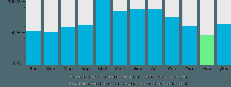 Динамика поиска авиабилетов из Перми в Рейкьявик по месяцам