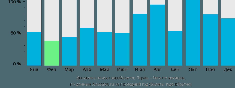 Динамика поиска авиабилетов из Перми в Ригу по месяцам