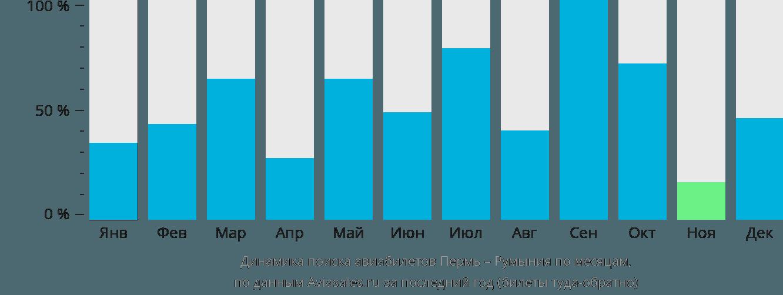 Динамика поиска авиабилетов из Перми в Румынию по месяцам