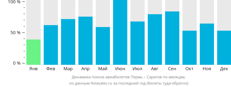 Динамика поиска авиабилетов из Перми в Саратов по месяцам