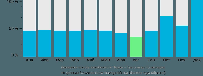 Динамика поиска авиабилетов из Перми в Сыктывкар по месяцам