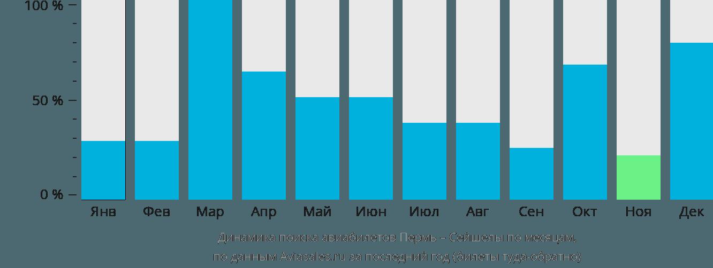 Динамика поиска авиабилетов из Перми в Сейшелы по месяцам