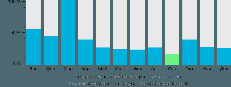 Динамика поиска авиабилетов из Перми на Маэ по месяцам