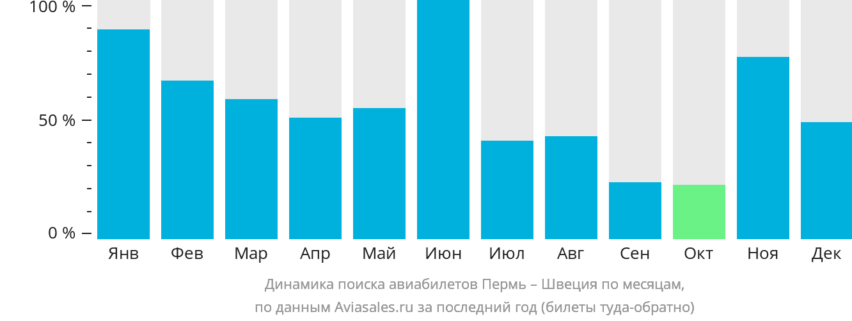 Динамика поиска авиабилетов из Перми в Швецию по месяцам