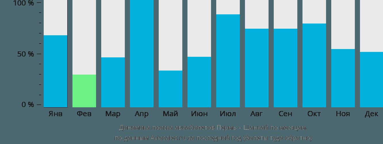 Динамика поиска авиабилетов из Перми в Шанхай по месяцам