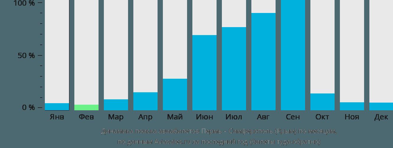 Динамика поиска авиабилетов из Перми в Симферополь (Крым) по месяцам