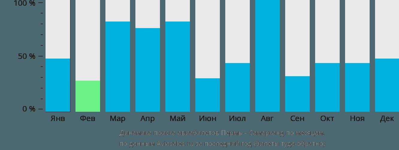 Динамика поиска авиабилетов из Перми в Самарканда по месяцам