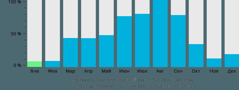 Динамика поиска авиабилетов из Перми в Салоники по месяцам