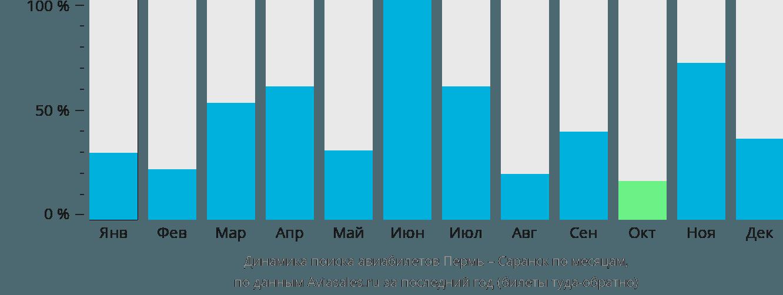 Динамика поиска авиабилетов из Перми в Саранск по месяцам