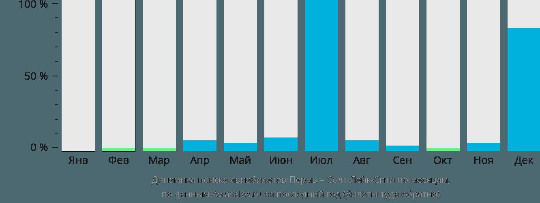 Динамика поиска авиабилетов из Перми в Солт-Лейк-Сити по месяцам