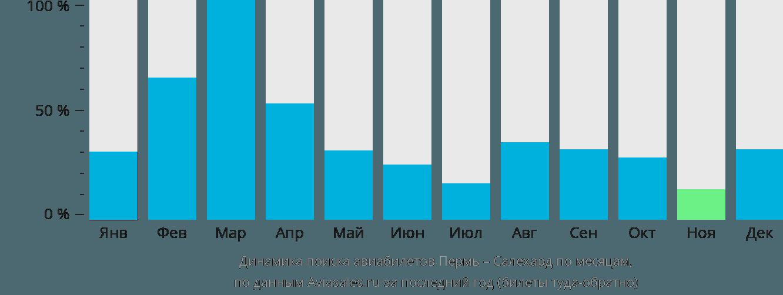 Динамика поиска авиабилетов из Перми в Салехард по месяцам