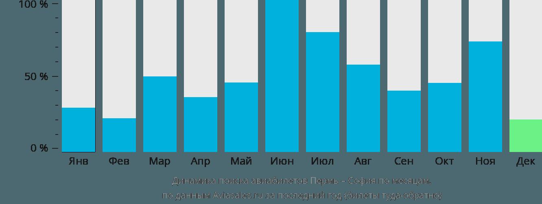 Динамика поиска авиабилетов из Перми в Софию по месяцам