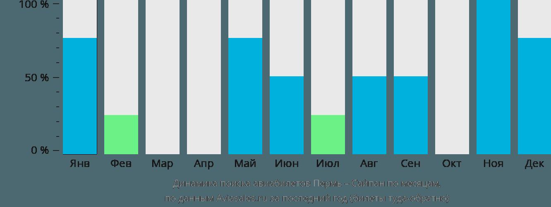 Динамика поиска авиабилетов из Перми в Сайпан по месяцам