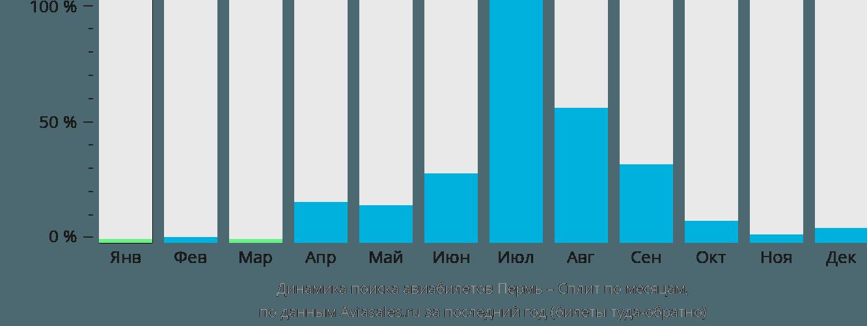 Динамика поиска авиабилетов из Перми в Сплит по месяцам