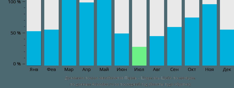 Динамика поиска авиабилетов из Перми в Шарм-эль-Шейх по месяцам