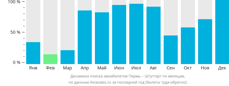 Динамика поиска авиабилетов из Перми в Штутгарт по месяцам