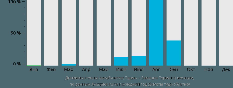 Динамика поиска авиабилетов из Перми в Ламеция-Терме по месяцам