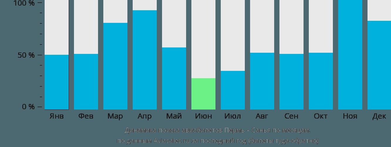 Динамика поиска авиабилетов из Перми в Санью по месяцам