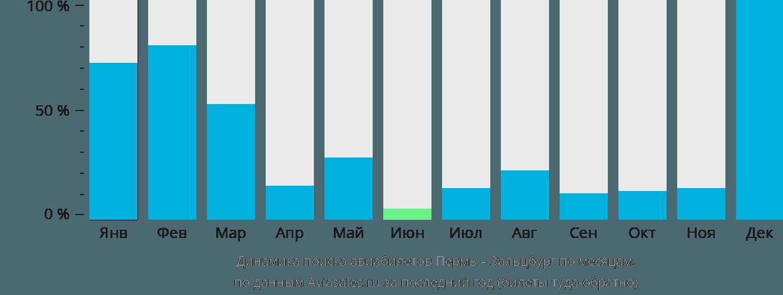 Динамика поиска авиабилетов из Перми в Зальцбург по месяцам