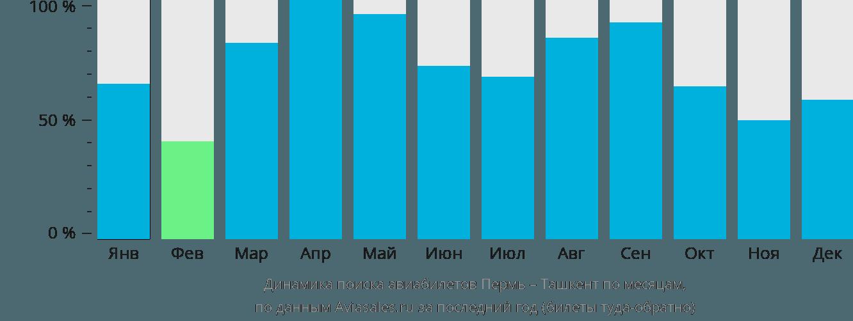 Динамика поиска авиабилетов из Перми в Ташкент по месяцам