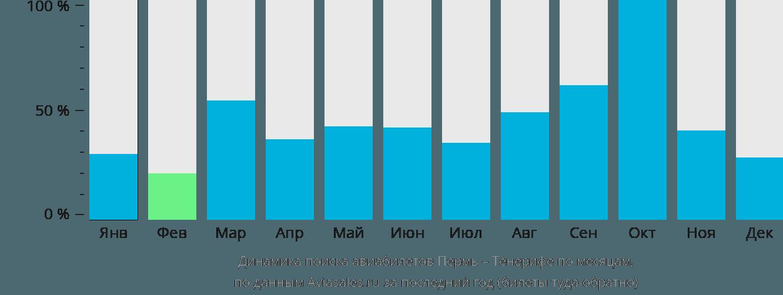 Динамика поиска авиабилетов из Перми на Тенерифе по месяцам