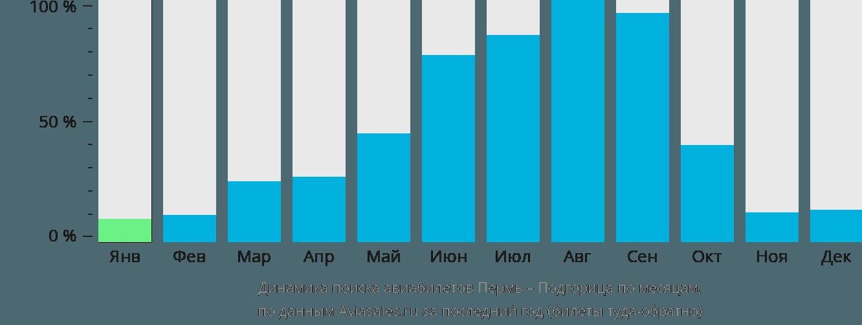 Динамика поиска авиабилетов из Перми в Подгорицу по месяцам