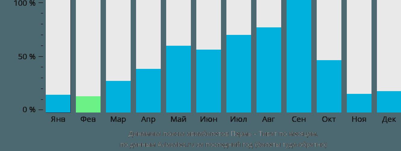 Динамика поиска авиабилетов из Перми в Тиват по месяцам