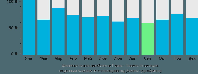 Динамика поиска авиабилетов из Перми в Тюмень по месяцам