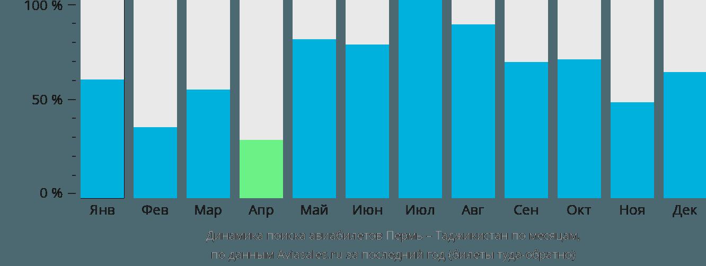 Динамика поиска авиабилетов из Перми в Таджикистан по месяцам