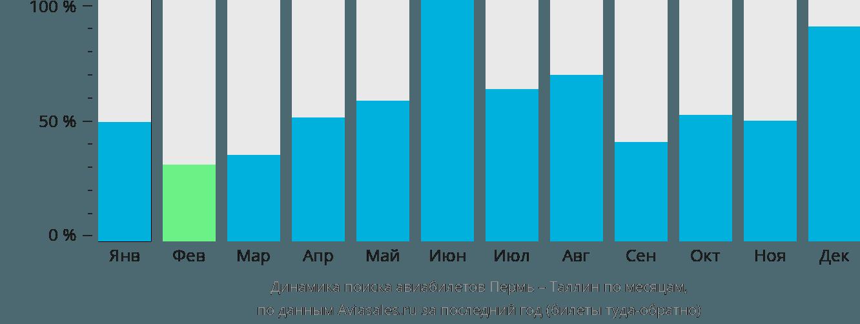 Динамика поиска авиабилетов из Перми в Таллин по месяцам