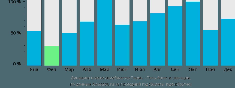 Динамика поиска авиабилетов из Перми в Тель-Авив по месяцам
