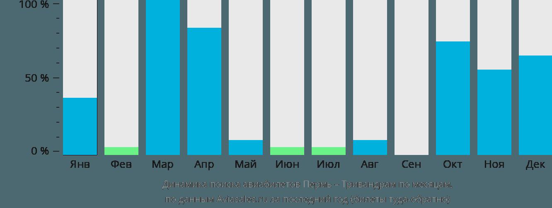 Динамика поиска авиабилетов из Перми в Тривандрам по месяцам