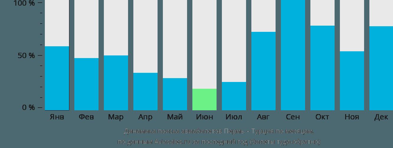 Динамика поиска авиабилетов из Перми в Турцию по месяцам