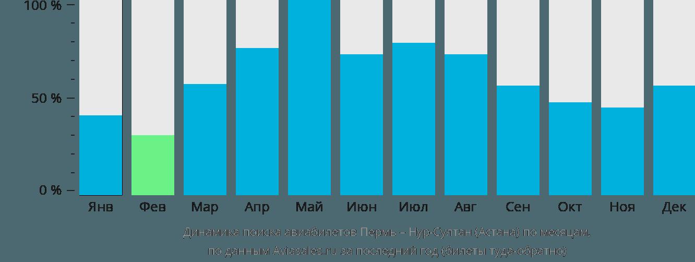 Динамика поиска авиабилетов из Перми в Нур-Султан (Астана) по месяцам
