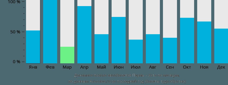 Динамика поиска авиабилетов из Перми в Ухту по месяцам