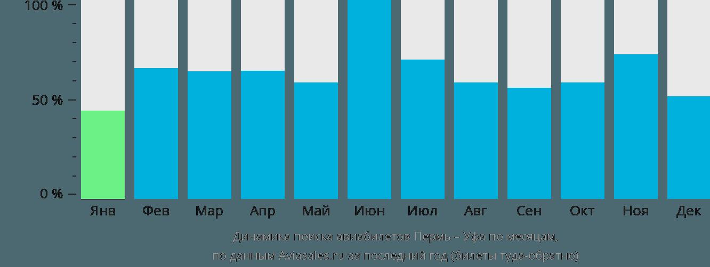 Динамика поиска авиабилетов из Перми в Уфу по месяцам