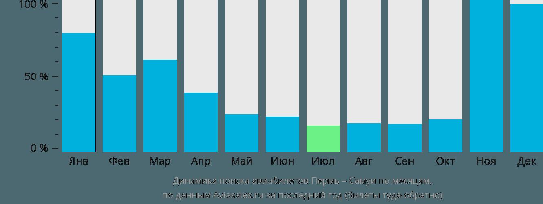Динамика поиска авиабилетов из Перми на Самуи по месяцам