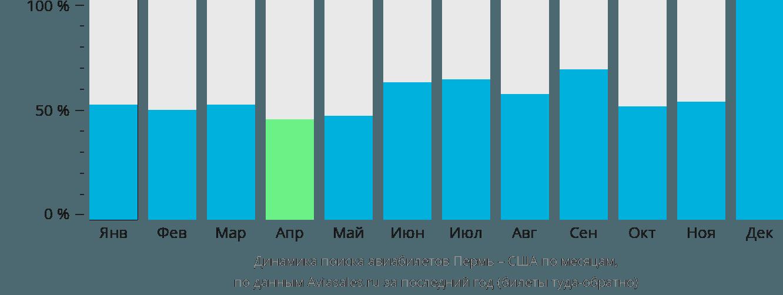 Динамика поиска авиабилетов из Перми в США по месяцам