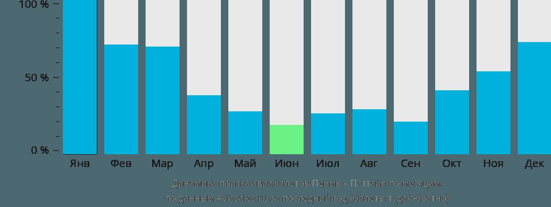 Динамика поиска авиабилетов из Перми в Паттайю по месяцам