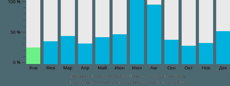 Динамика поиска авиабилетов из Перми в Улан-Удэ по месяцам