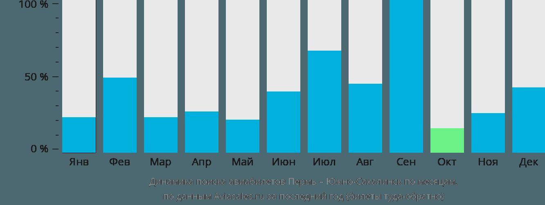 Динамика поиска авиабилетов из Перми в Южно-Сахалинск по месяцам