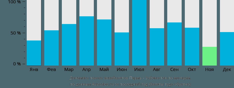 Динамика поиска авиабилетов из Перми в Узбекистан по месяцам