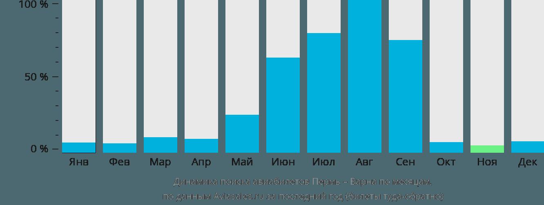Динамика поиска авиабилетов из Перми в Варну по месяцам