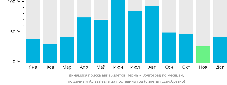 Динамика поиска авиабилетов из Перми в Волгоград по месяцам