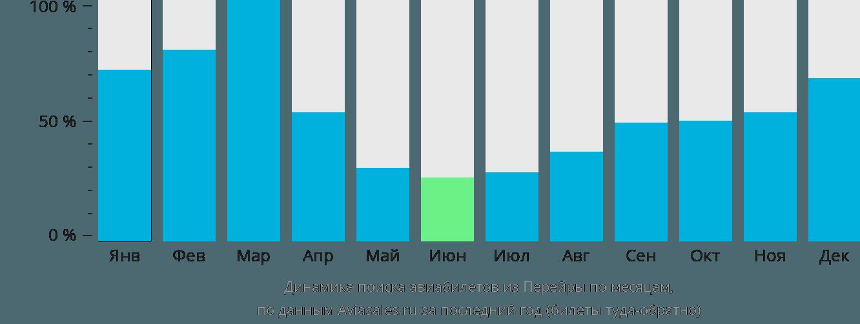 Динамика поиска авиабилетов из Перейры по месяцам