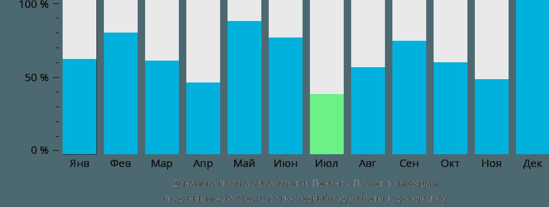Динамика поиска авиабилетов из Пенанга на Пхукет по месяцам
