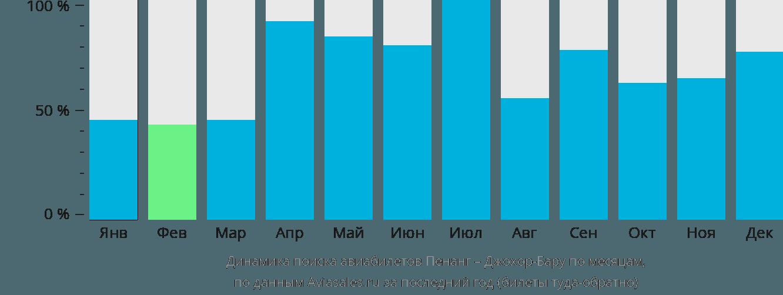 Динамика поиска авиабилетов из Пенанга в Джохор-Бару по месяцам