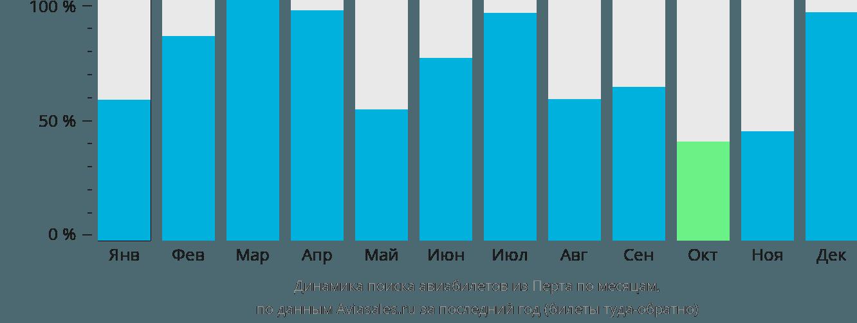 Динамика поиска авиабилетов из Перта по месяцам