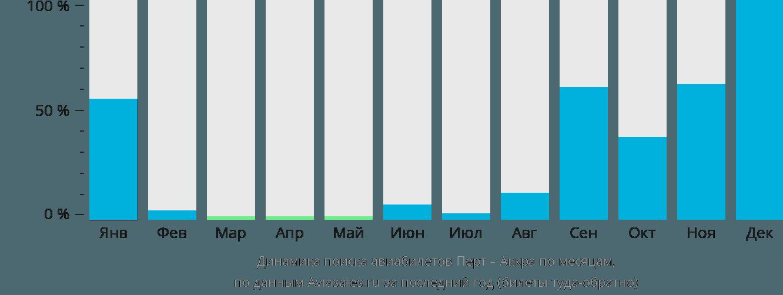 Динамика поиска авиабилетов из Перта в Аккру по месяцам