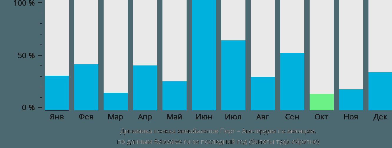 Динамика поиска авиабилетов из Перта в Амстердам по месяцам